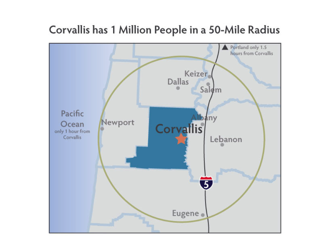 Corvallispopulation1million