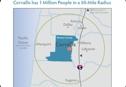 Corvallis has One Million People within a 50 mile radius