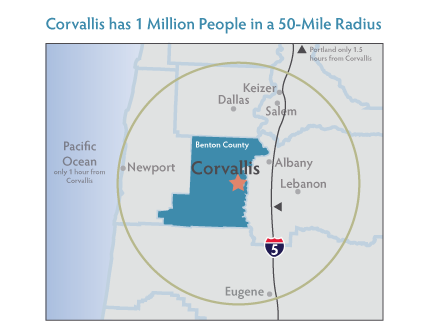 Corvallis has 1 million people in 50-mile radius
