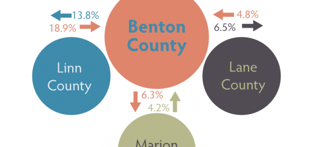 More than 20% of Workers from Linn-Lane County