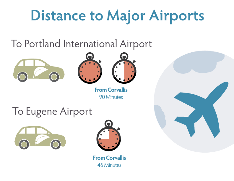 Infographic-DistanceToAirports