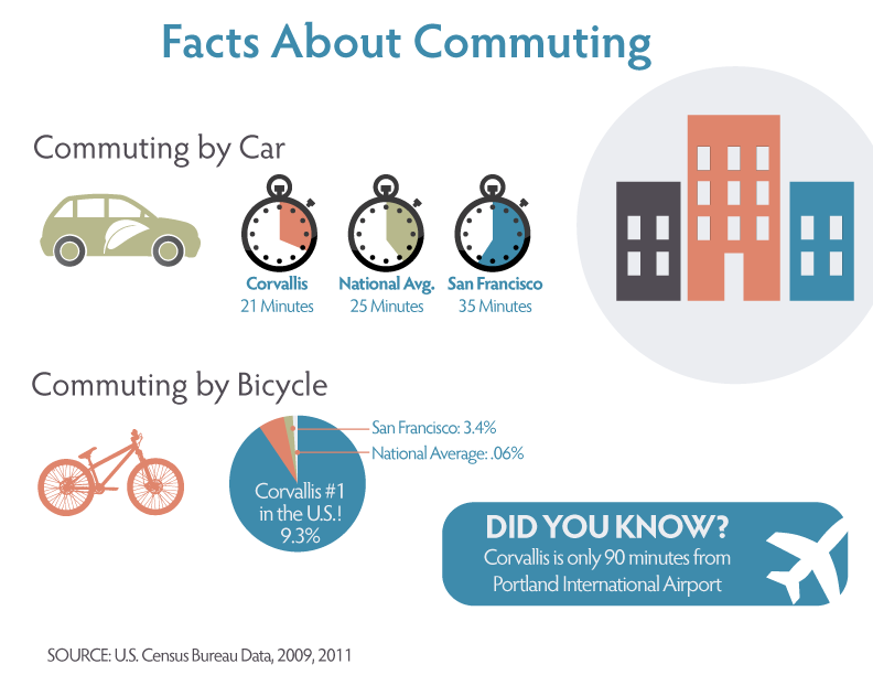Infographic-FactsAboutCommuting