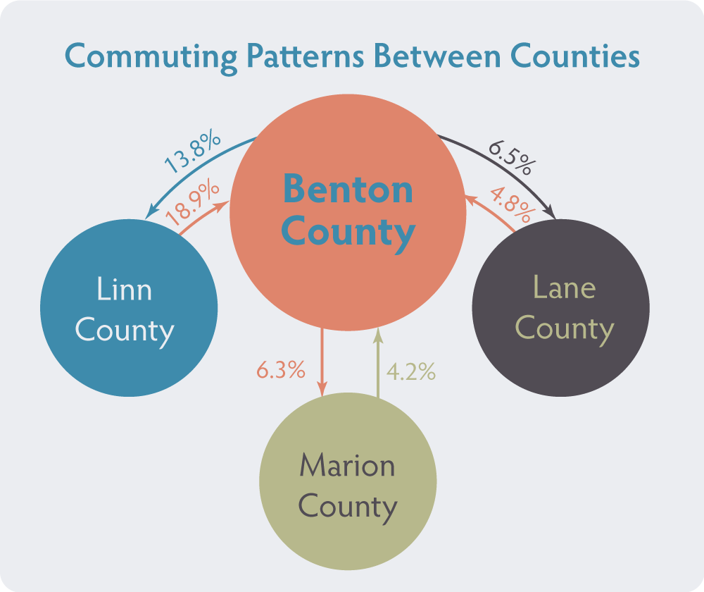 Infographics-CommutingPatterns