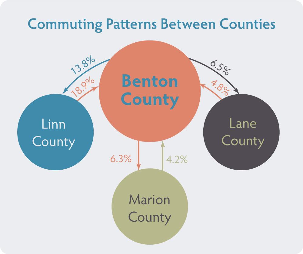 Infographics-CommutingPatterns