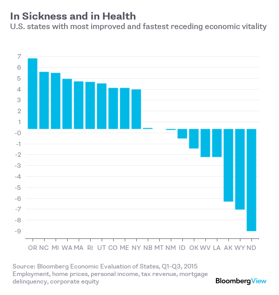 Bloomberg Declares Oregon is a Picture of Economic Health