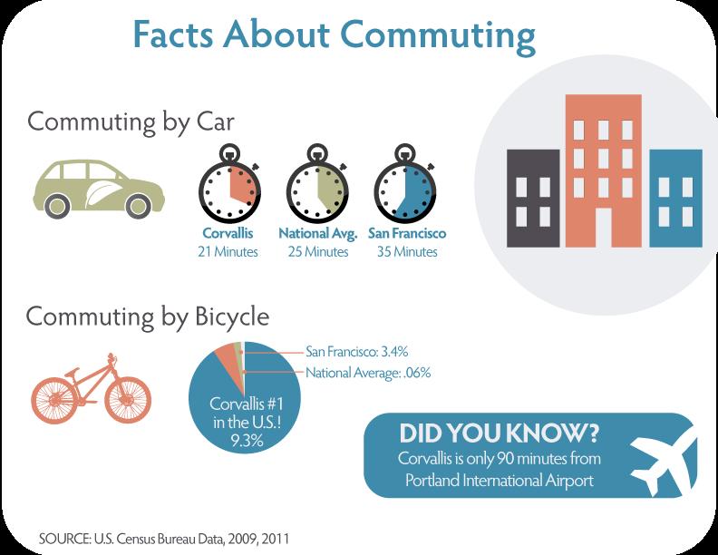 Infographic-FactsAboutCommuting